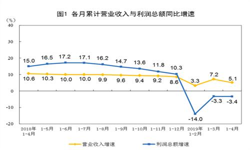 1~4月份全国规模以上工业企业利润下降3.4% 制造业�e下降4.7%