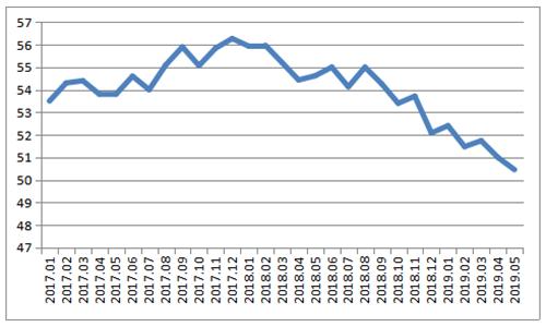 全球制造业增速持续放缓 下行压力有所显现