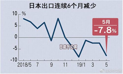 日本竞技宝下载5月份对中国出口订单减31%