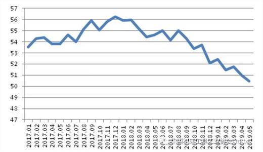 全球经济 | 2019年6月制造业指数继续下降 经济下行压力加大