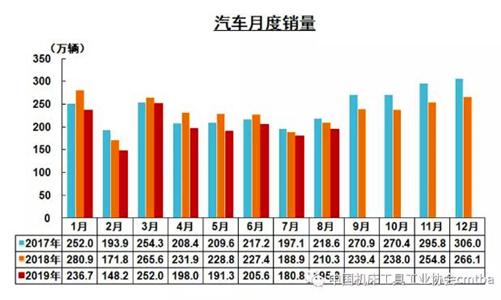 2019年8月我国汽车产量降幅收窄