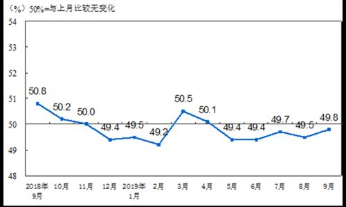 统计局:9月份中国制造业PMI为49.8% 比8月份回升0.3个百分点。