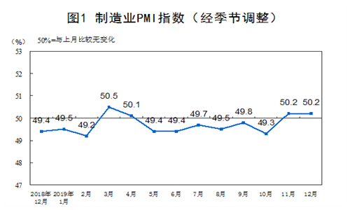 2019年12月中国制造业PMI为50.2% 与上月持平