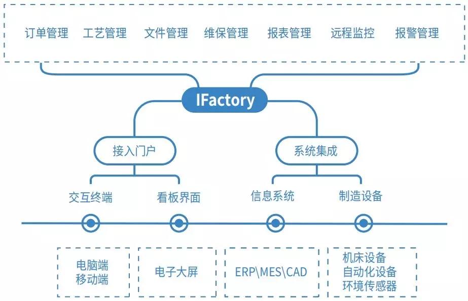 「必威在线客服窗口」北京精雕的智能车间管理系统