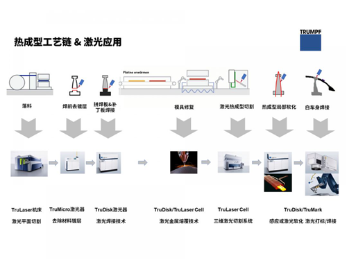 硬核来了:新一代 TruLaser Cell 8030 登陆通快中国激光应用中心